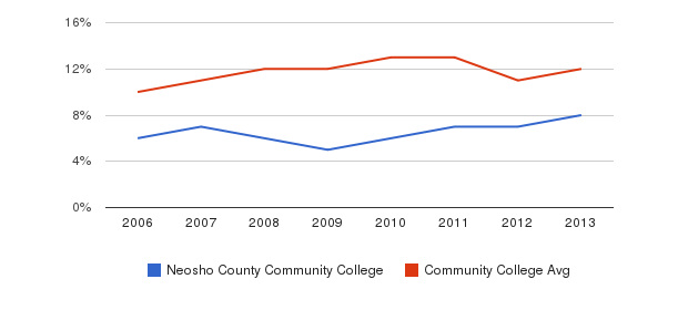Neosho County Community College Black&nbsp(2006-2013)