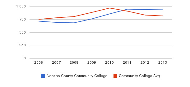 Neosho County Community College Full-Time Students&nbsp(2006-2013)