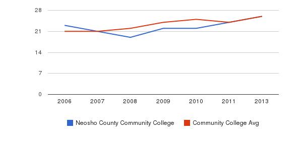 Neosho County Community College student staff&nbsp(2006-2013)