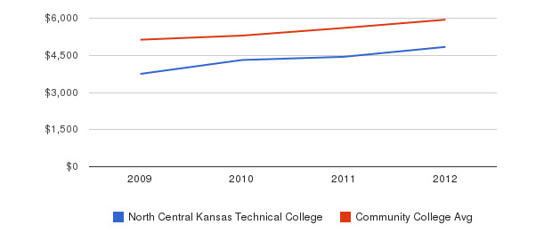 North Central Kansas Technical College In-State Tuition Fees&nbsp(2009-2012)