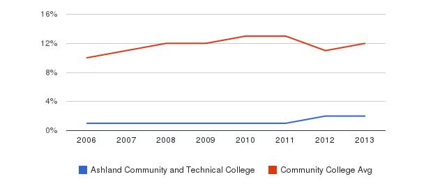 Ashland Community and Technical College Black&nbsp(2006-2013)