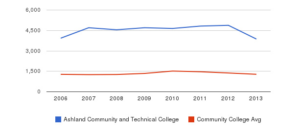 Ashland Community and Technical College Total Enrollment&nbsp(2006-2013)