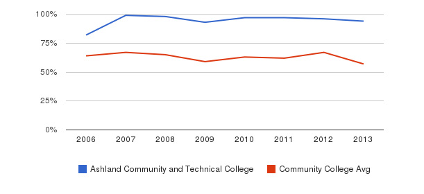 Ashland Community and Technical College White&nbsp(2006-2013)