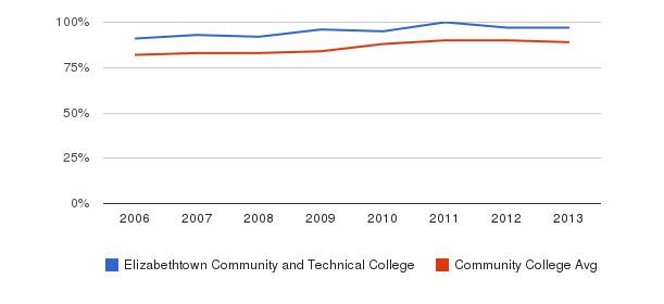 Elizabethtown Community and Technical College % Students Receiving Some Financial Aid&nbsp(2006-2013)