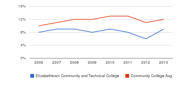 Elizabethtown Community and Technical College Black&nbsp(2006-2013)