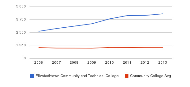 Elizabethtown Community and Technical College Part-Time Students&nbsp(2006-2013)