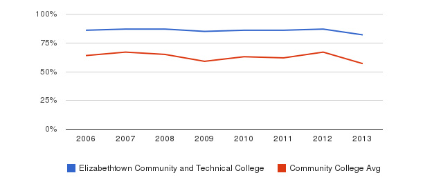 Elizabethtown Community and Technical College White&nbsp(2006-2013)