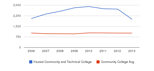 Hazard Community and Technical College Part-Time Students&nbsp(2006-2013)