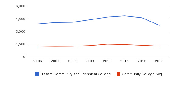 Hazard Community and Technical College Total Enrollment&nbsp(2006-2013)