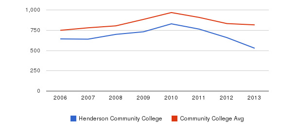 Henderson Community College Full-Time Students&nbsp(2006-2013)
