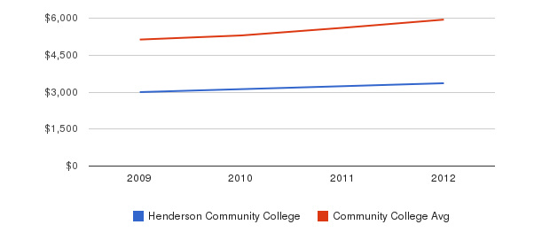 Henderson Community College In-State Tuition Fees&nbsp(2009-2012)