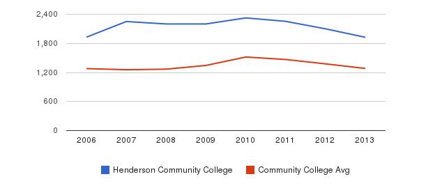 Henderson Community College Total Enrollment&nbsp(2006-2013)