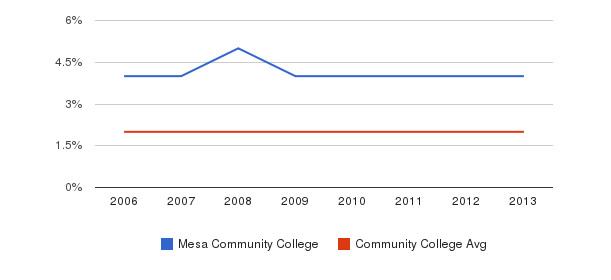 Mesa Community College Asian&nbsp(2006-2013)