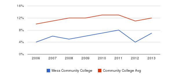 Mesa Community College Black&nbsp(2006-2013)