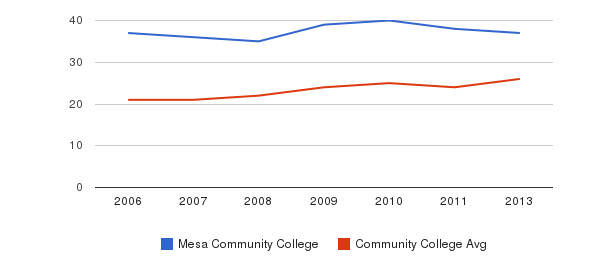 Mesa Community College student staff&nbsp(2006-2013)