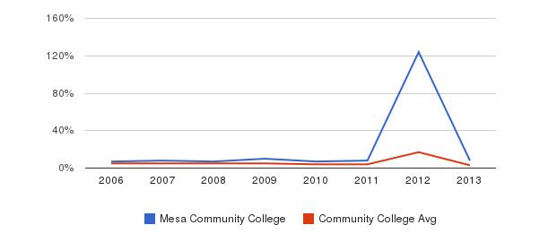 Mesa Community College Unknown&nbsp(2006-2013)