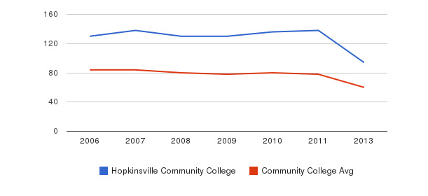 Hopkinsville Community College Total Faculty&nbsp(2006-2013)