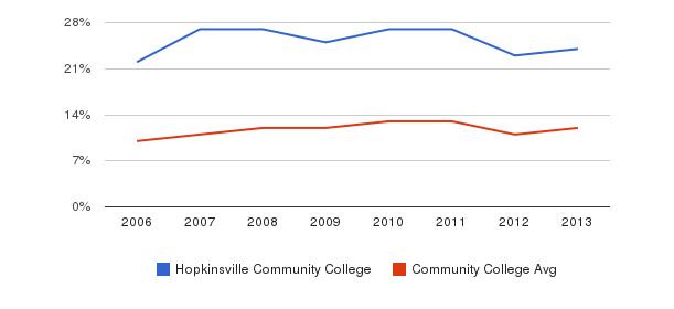 Hopkinsville Community College Black&nbsp(2006-2013)
