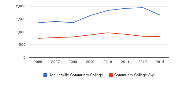 Hopkinsville Community College Full-Time Students&nbsp(2006-2013)