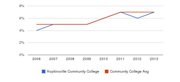 Hopkinsville Community College Hispanic&nbsp(2006-2013)