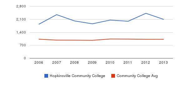 Hopkinsville Community College Part-Time Students&nbsp(2006-2013)