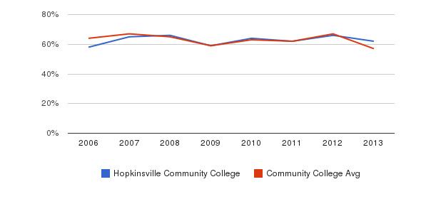 Hopkinsville Community College White&nbsp(2006-2013)