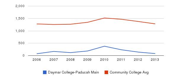 Daymar College-Paducah Main Total Enrollment&nbsp(2006-2013)