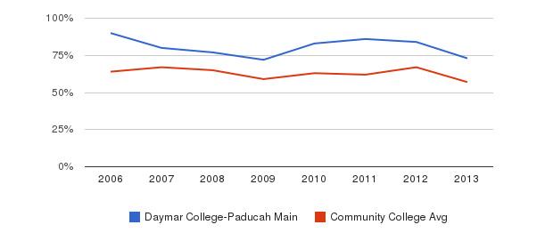 Daymar College-Paducah Main White&nbsp(2006-2013)