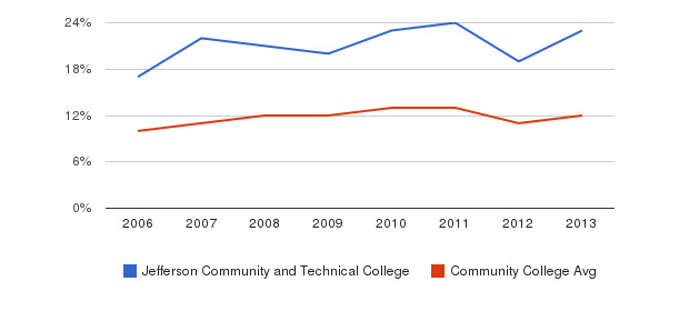 Jefferson Community and Technical College Black&nbsp(2006-2013)