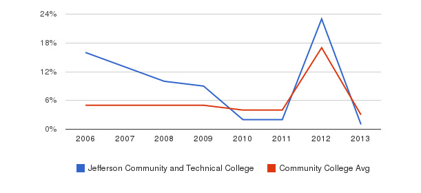 Jefferson Community and Technical College Unknown&nbsp(2006-2013)