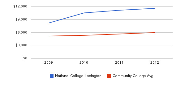 National College-Lexington In-State Tuition Fees&nbsp(2009-2012)