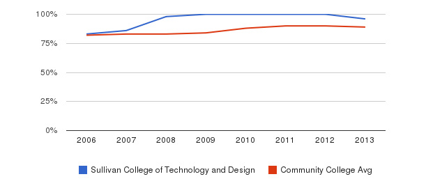 Sullivan College of Technology and Design % Students Receiving Some Financial Aid&nbsp(2006-2013)