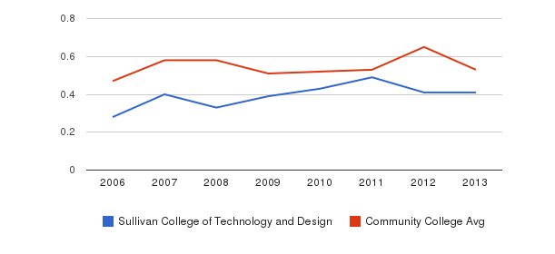 Sullivan College of Technology and Design Diversity Score&nbsp(2006-2013)