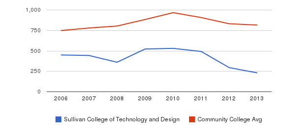 Sullivan College of Technology and Design Full-Time Students&nbsp(2006-2013)