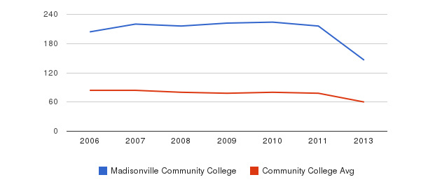 Madisonville Community College Total Faculty&nbsp(2006-2013)