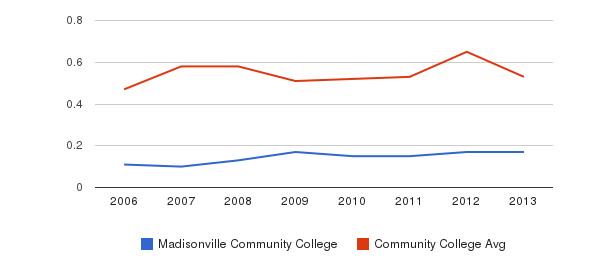 Madisonville Community College Diversity Score&nbsp(2006-2013)