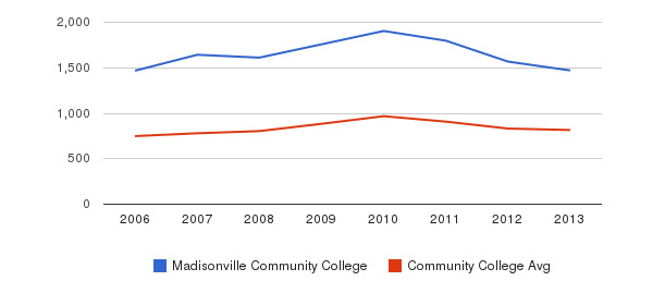 Madisonville Community College Full-Time Students&nbsp(2006-2013)