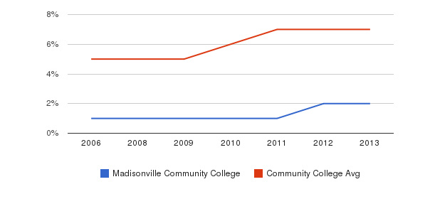 Madisonville Community College Hispanic&nbsp(2006-2013)