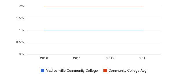 Madisonville Community College More&nbsp(2010-2013)