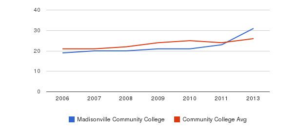 Madisonville Community College student staff&nbsp(2006-2013)