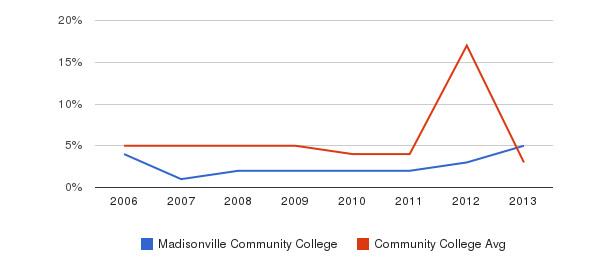 Madisonville Community College Unknown&nbsp(2006-2013)