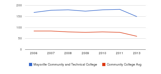 Maysville Community and Technical College Total Faculty&nbsp(2006-2013)