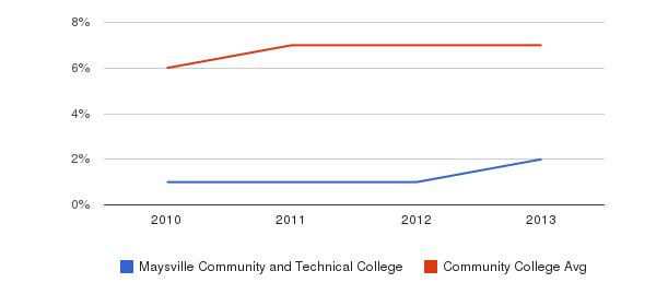 Maysville Community and Technical College Hispanic&nbsp(2010-2013)