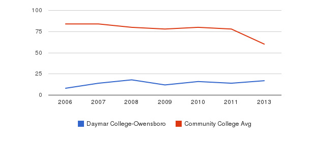Daymar College-Owensboro Total Faculty&nbsp(2006-2013)