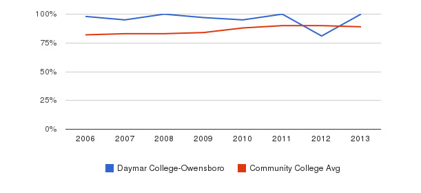 Daymar College-Owensboro % Students Receiving Some Financial Aid&nbsp(2006-2013)