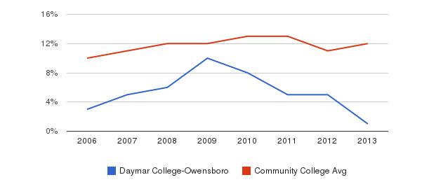 Daymar College-Owensboro Black&nbsp(2006-2013)