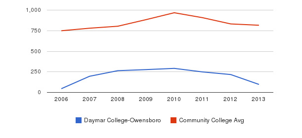 Daymar College-Owensboro Full-Time Students&nbsp(2006-2013)