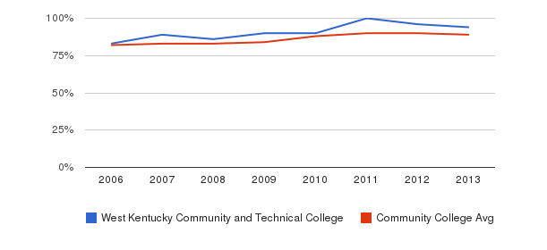 West Kentucky Community and Technical College % Students Receiving Some Financial Aid&nbsp(2006-2013)