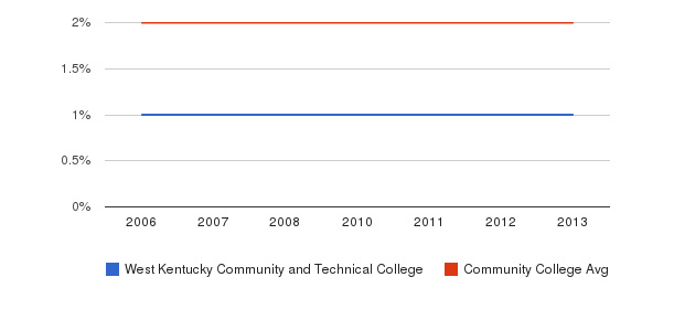 West Kentucky Community and Technical College Asian&nbsp(2006-2013)