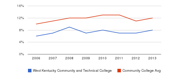 West Kentucky Community and Technical College Black&nbsp(2006-2013)